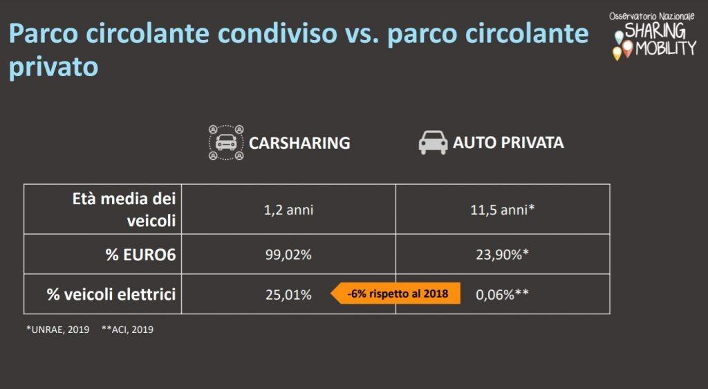 smart mobility dati osservatorio carsharing